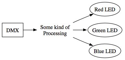 DMX->Some kind of processing->3 LEDs