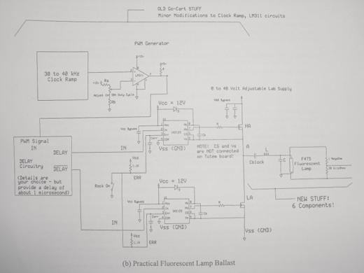 The Ballast Diagram