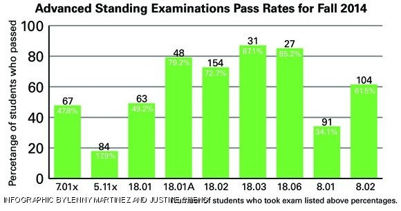 Advanced Standing Exams: know your stuff, get out of a