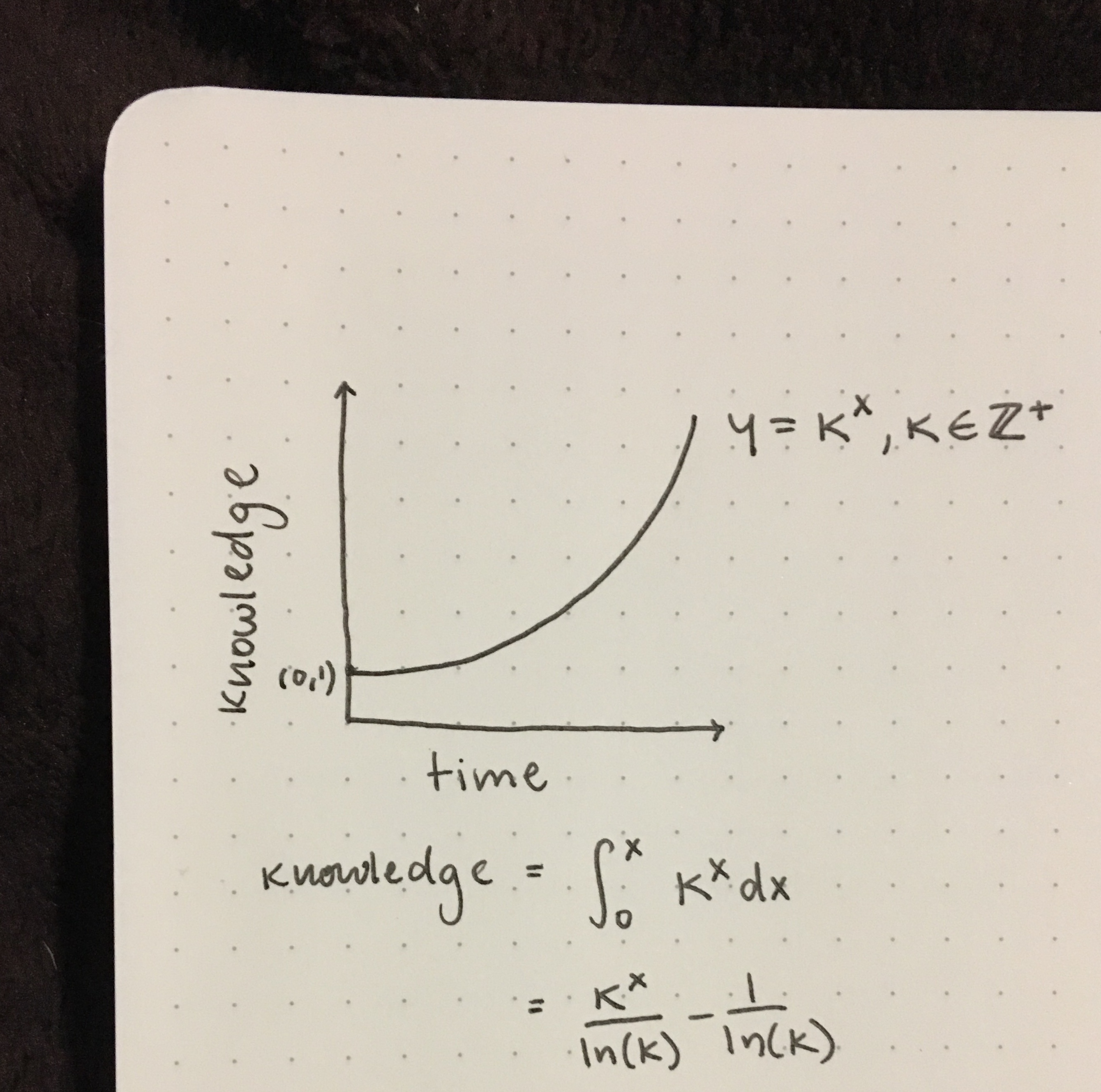 A graph drawn in black pen on dot paper. Knowledge is on the y-axis and time on the x-axis; it shows knowledge increasing exponentially with time. Below, an integral is calculated which gives the sum of knowledge over time.