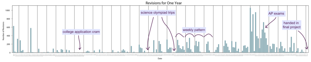 bar graph with revisions for one year