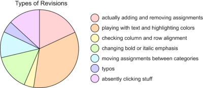 pie chart showing types of revisions