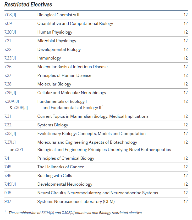 list of biology restricted electives: biological chemistry 2, quantitative and computational biology, human physiology, microbial physiology, developmental biology, immunology, molecular basis of infectious diseases, principles of human disease, molecular biology, cellular and molecular neurobiology, fundamentals of ecology 1 and 2, current topics in mammalian biology: medical implications, systems biology, evolutionary biology: concepts, models, and computation, molecular and engineering aspects of biotechnology, biological and engineering principles underlying novel biotherapeutics, principles of chemical biology, hallmarks of cancer, building with cells, developmental neurobiology, neural circuits, neuromodulatory, and neuroendocrine systems
