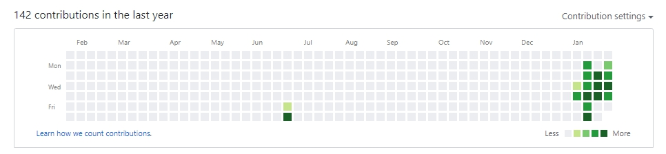 github commit history; mostly gray and a lot of green squares on the right, labeled under Jan