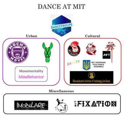 dance teams at mit