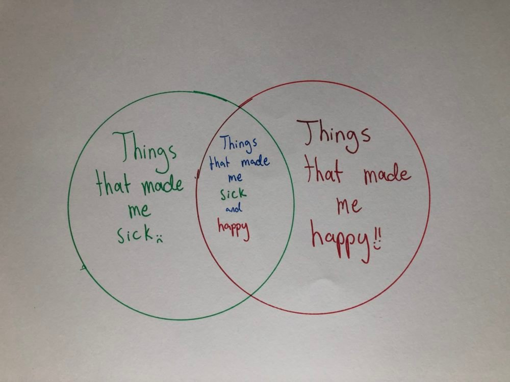 "a venn diagram labled ""things that make me sick"" on the left, ""Things that make me happy"" on the right, and ""things that make me happy and sick"" in the overlap"