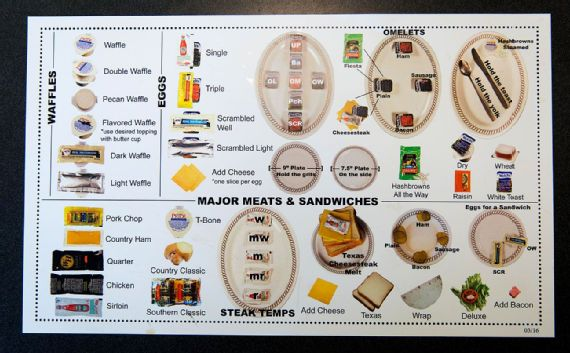 a sheet of paper describing the way condiments on a plate are used to communicate orders