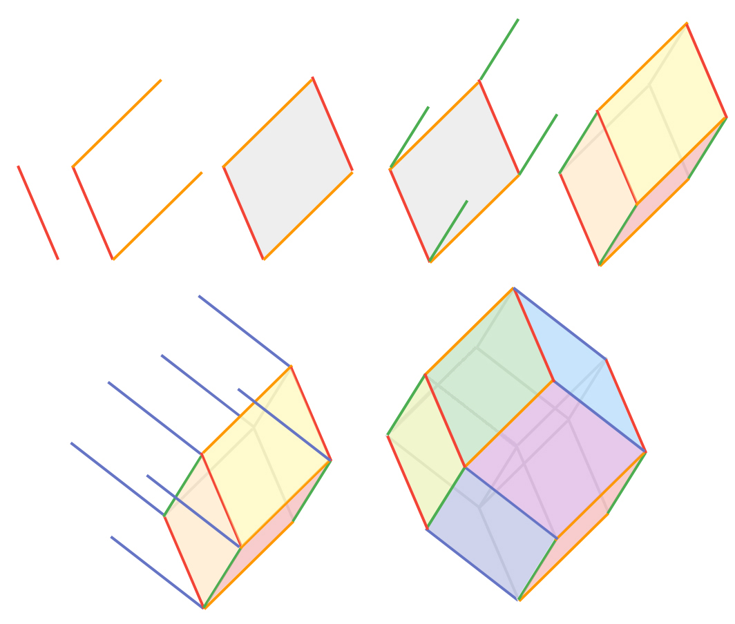 a construction in 3d with four vectors again