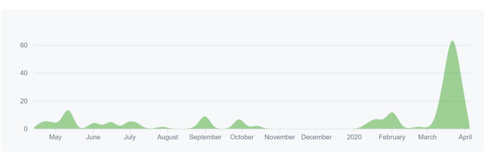 graph of commit history to aieducation project repo