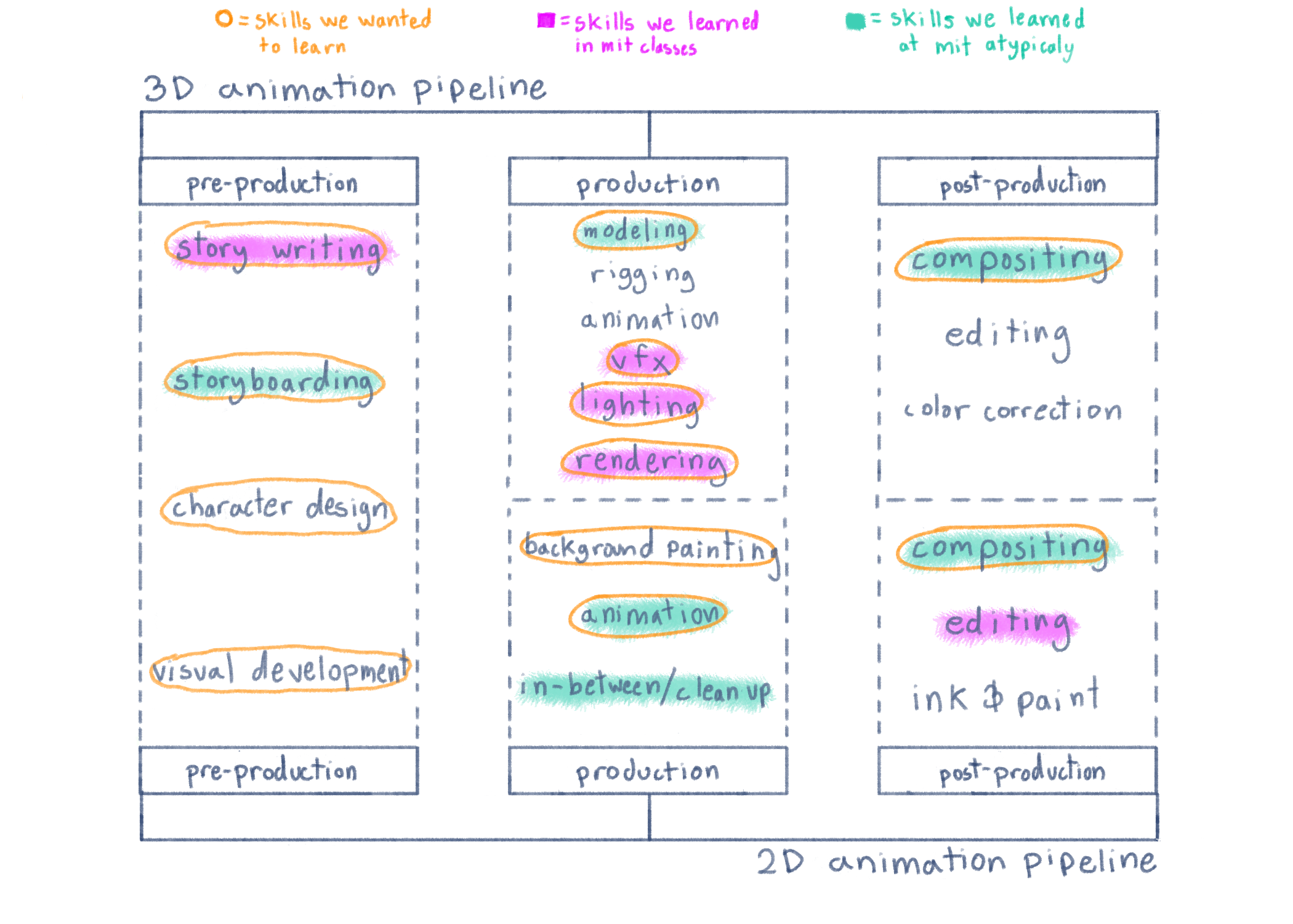 diagram showing the animation related skills we gained/did not gain at mit