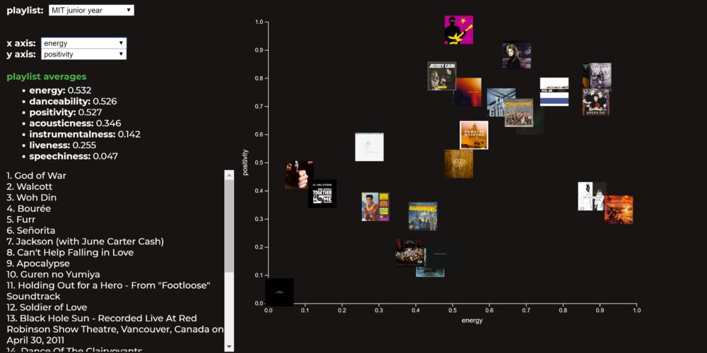 visualization of nisha's playlist on joon's website