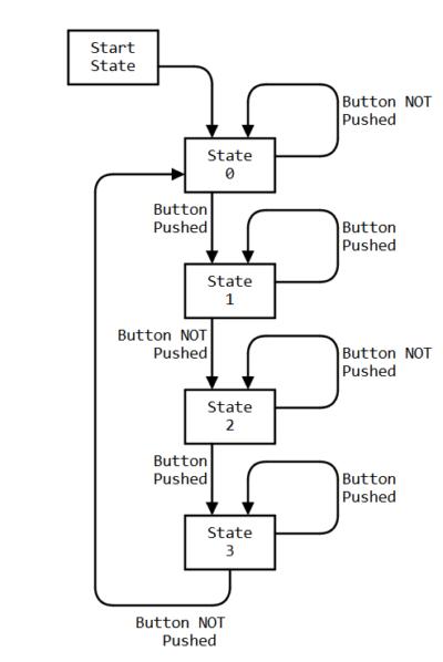 basic state machine diagram