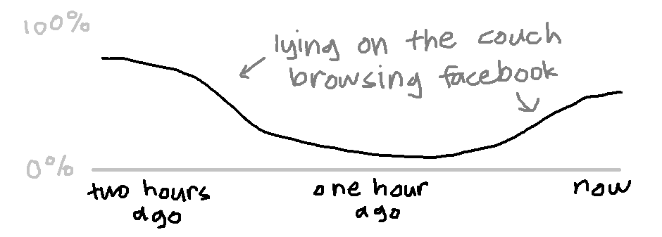 "a graph, with a scale of ""two hours ago"" to ""now"", and a dip in the middle labeled ""lying on the couch browsing facebook"""