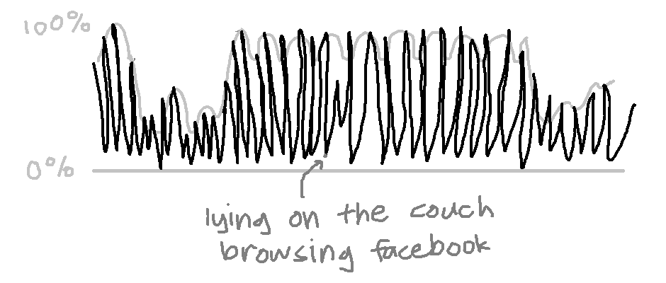 lying on the couch browsing facebook pointed at a tiny, tiny thing on the huge graph previously