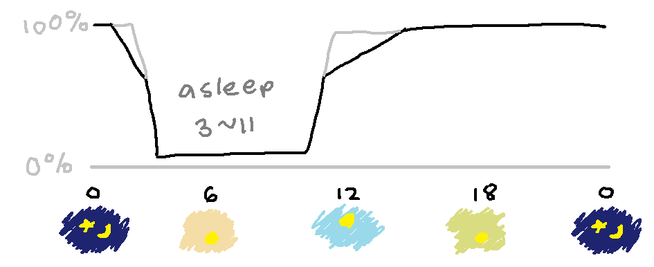 "the same graph, with more of a slope toward the ""asleep"" time"