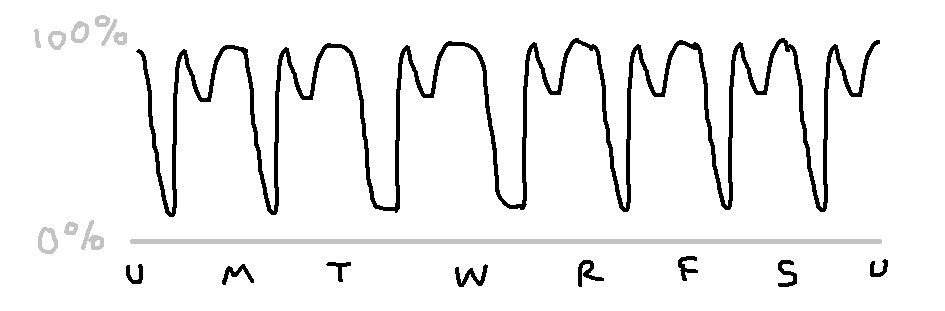 a graph. the x-axis is now days of the week. the y-axis is still the same. it's the previous graph repeated seven times.