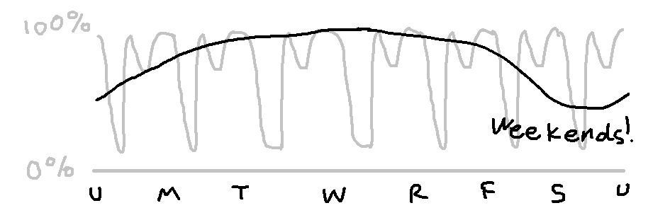the previous graph is in gray, and there's a curve that dips on saturday and sunday labeled weekends