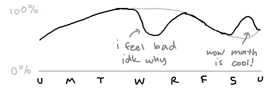 "the weekly curve, with a dip on wednesday labeled ""i feel bad idk why"" and a hump on the weekend labeled ""wow math is cool!"""