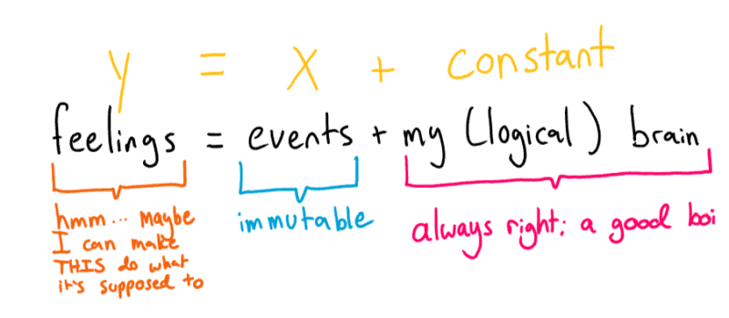 "an equation that reads ""feelings = events plus my (logical) brain,"" where feeling are labeled as 'y', events labeled as 'x', and my brain labled at 'constant'"