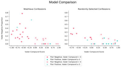 comparison plot with point shapes