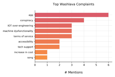 bar graph showing top complaints