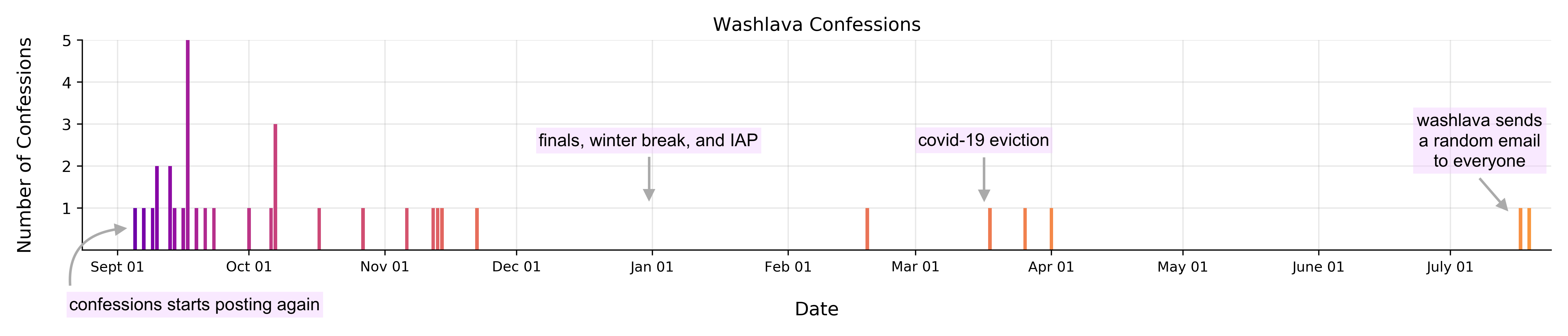 bar graph showing confessions over time