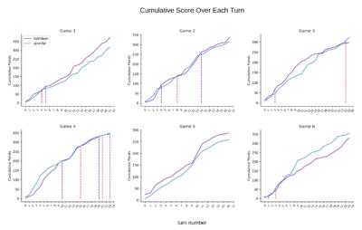 Line graphs of scrabble data