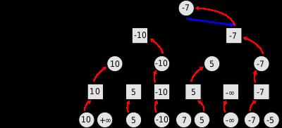minimax diagram