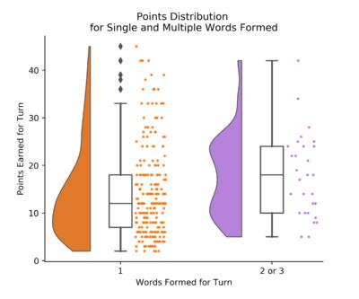 Raincloud plot with scrabble data