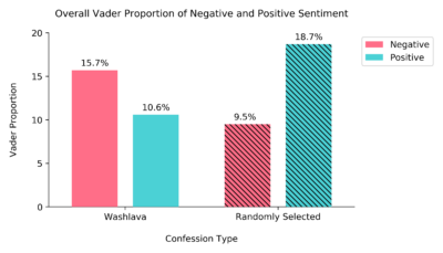 bar graph comparing washlava and control group