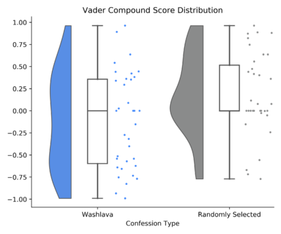 raincloud plot comparing washlava and control group