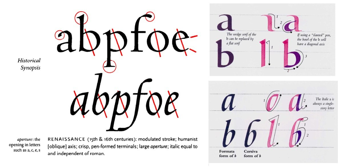 left: the letters abpfoe in two fonts, one roman, one italic. right: the letters a and b, in humanist script and italic script.