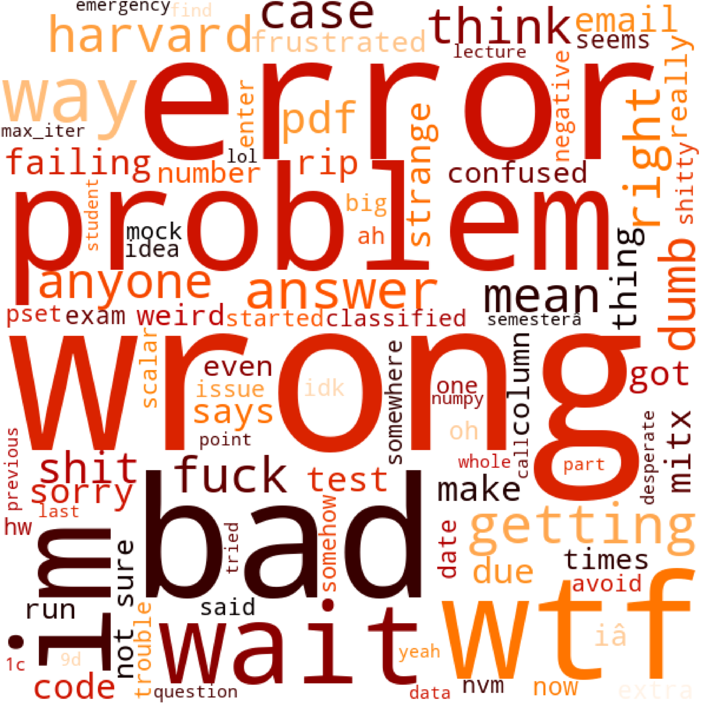 6.036 negative message word cloud