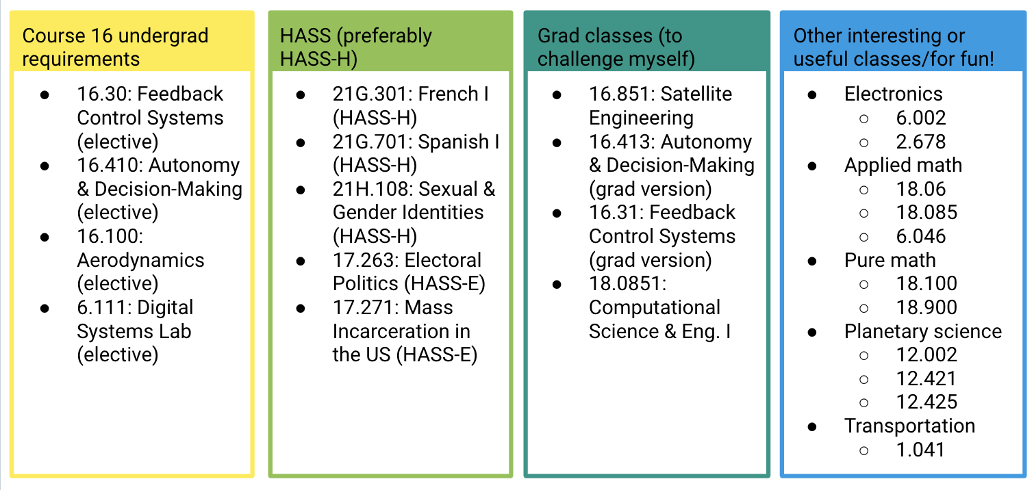 list of classes i want to take