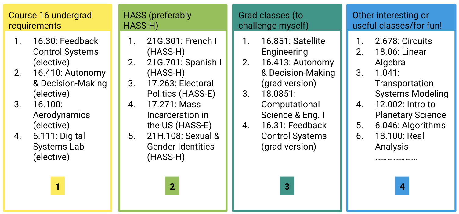 classes i want to take, ranked