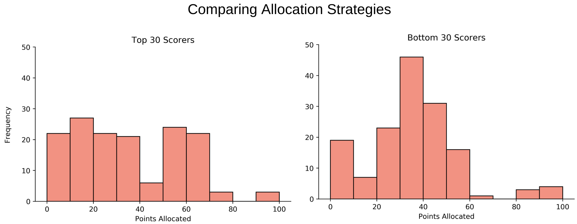 comparing allocation strategies