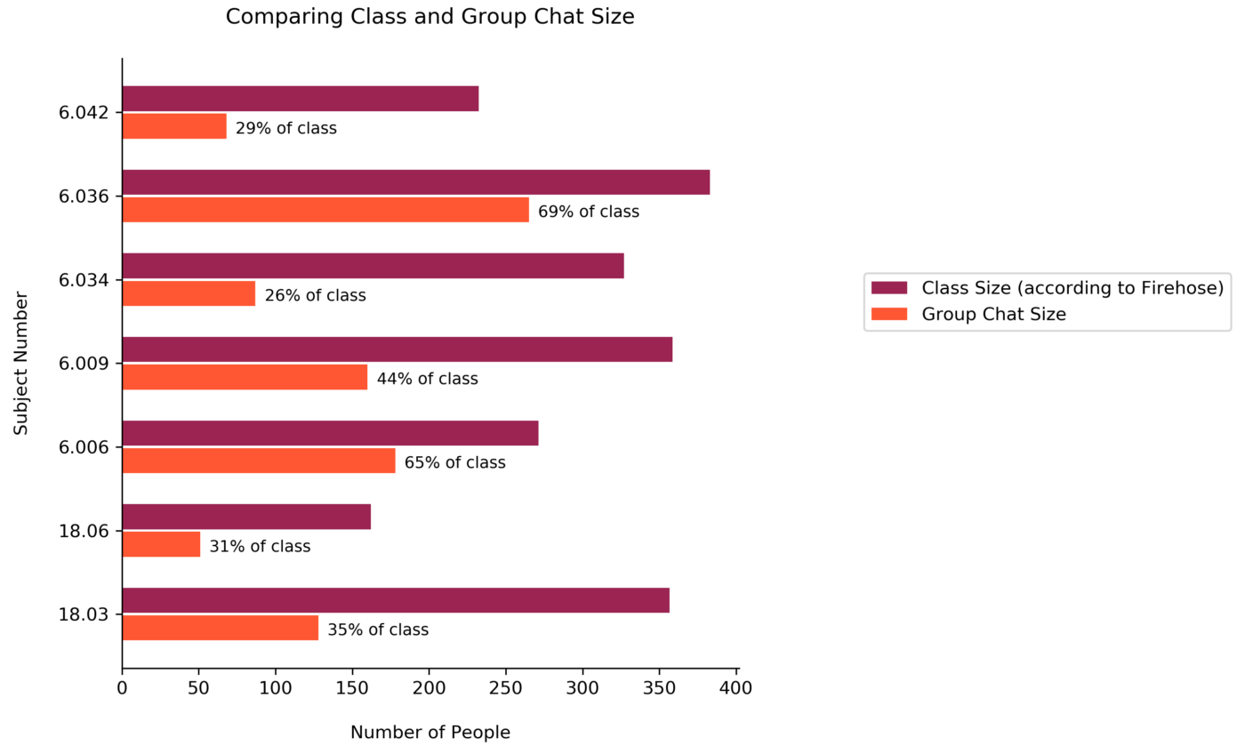 bar chart showing both class and group chat size