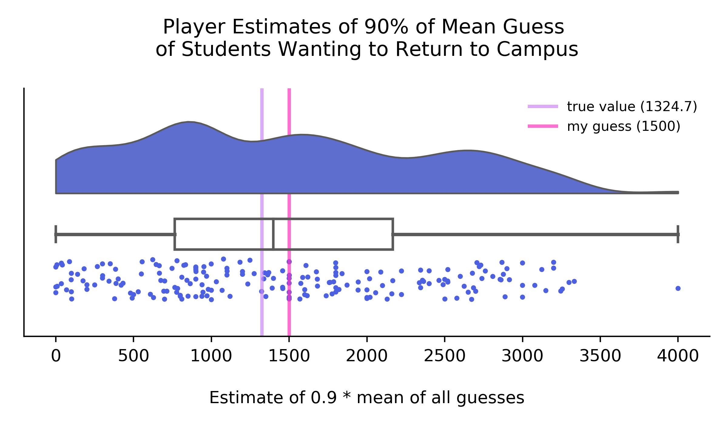 estimating mean