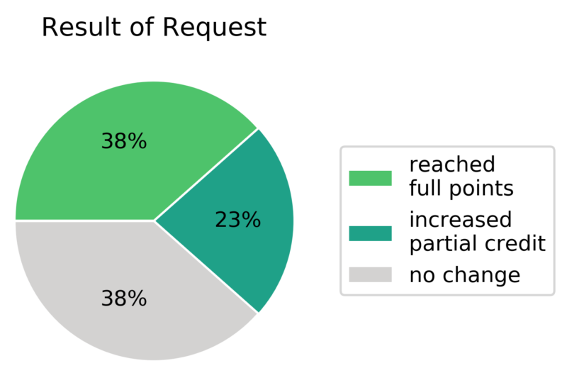 pie chart showing proportions of success for regrade requests