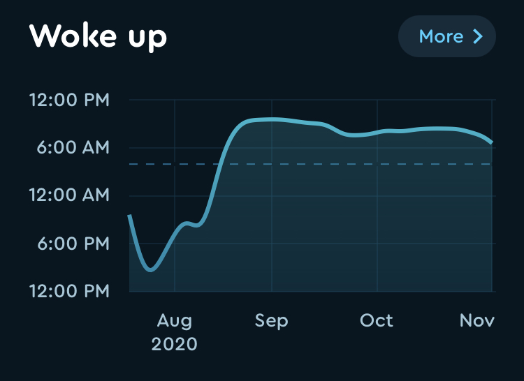 Graph of when I woke up from August to now.