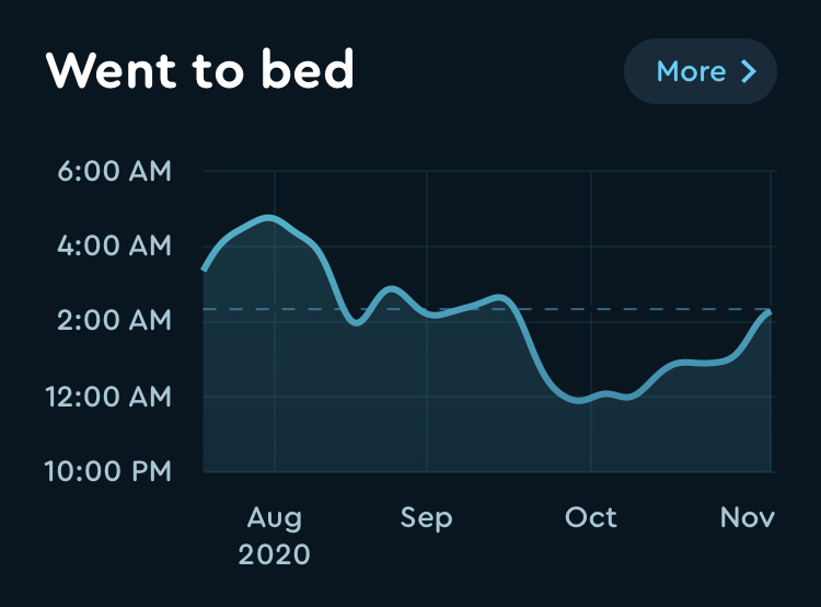 Graph of when I went to bed from August to now.