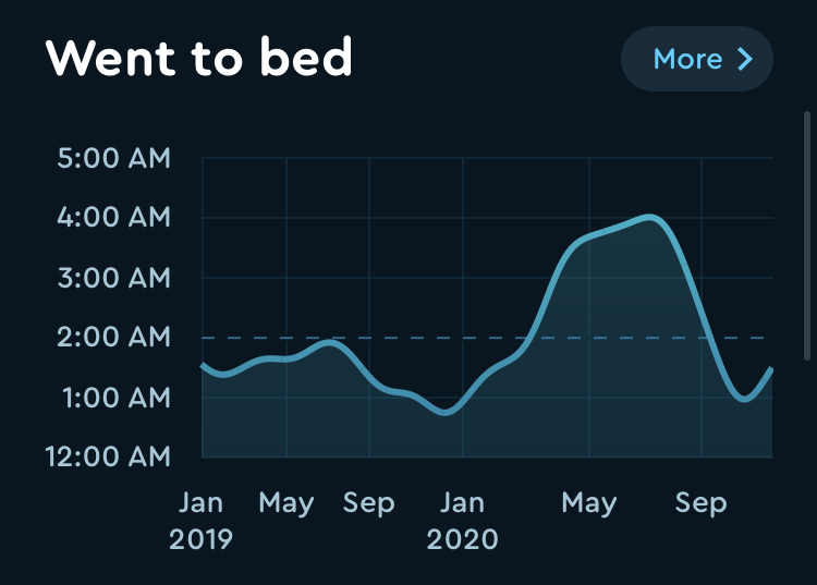 All-time graph of when I go to bed