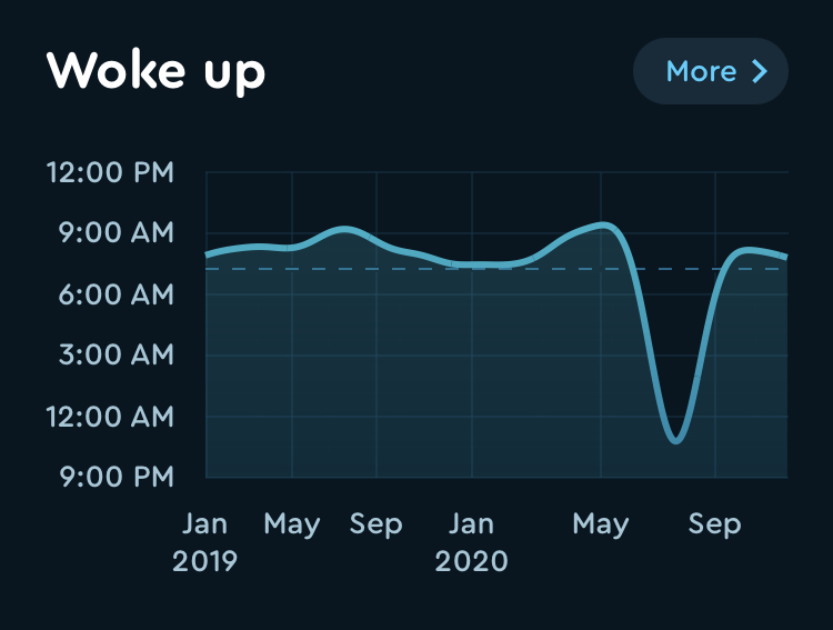 All-time graph of when I wake up
