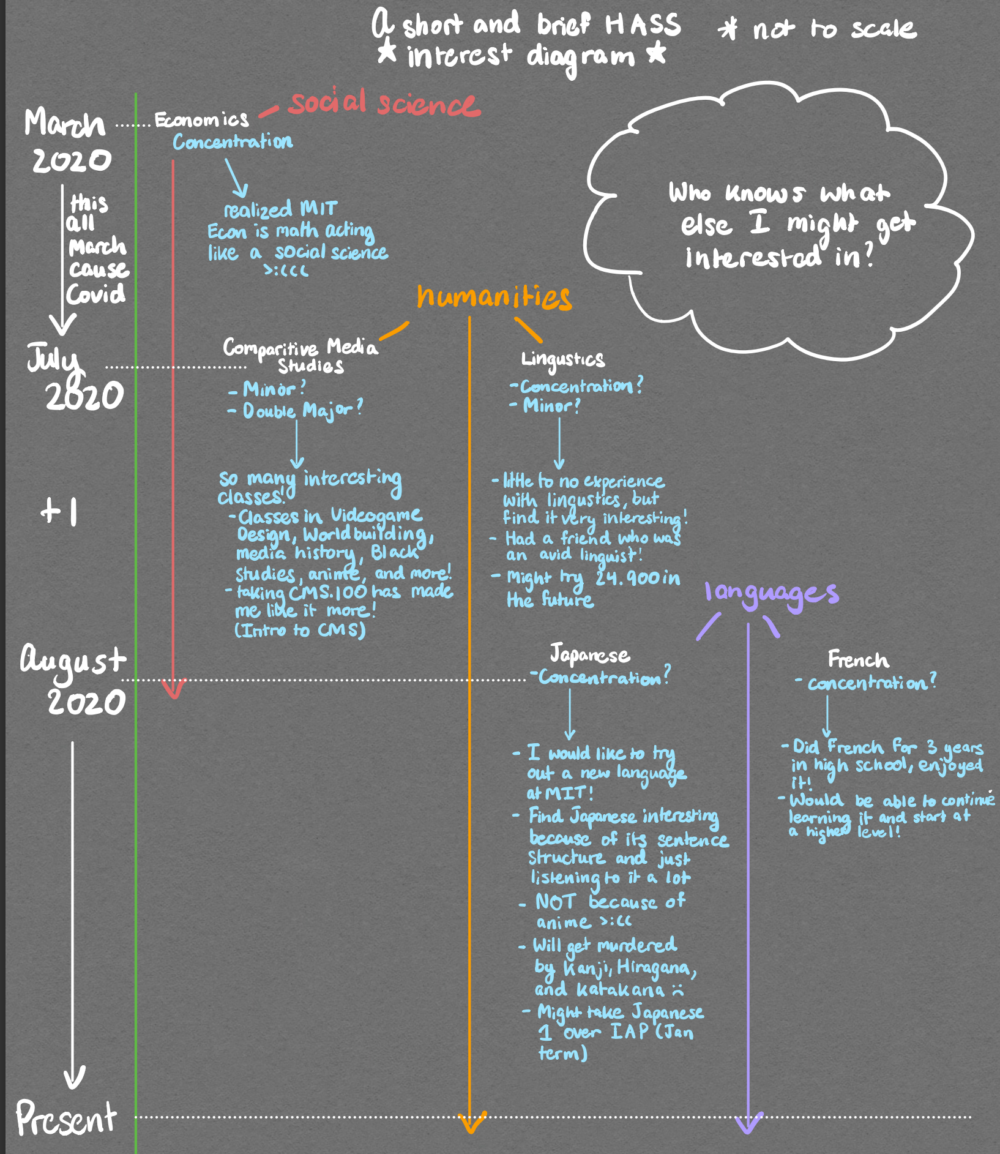 a humanities interest roadmap, detailed in text
