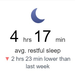 """screenshot of email from fitbit reading """"4 hours 17 minutes average restful sleep, 2 hours 23 minutes lower than last week"""""""