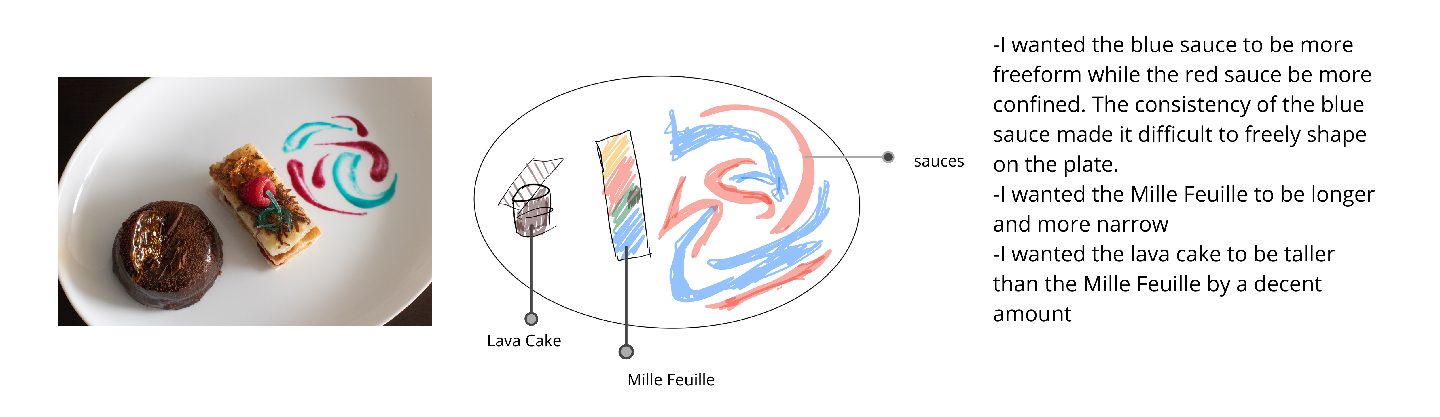 a picture of my dessert, the sketch, and notes about what I couldn't include
