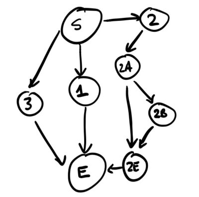 directed acyclic graph of story content