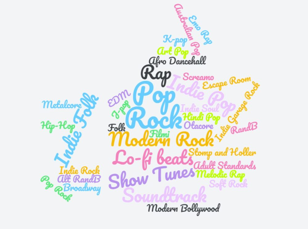 blogger music genres