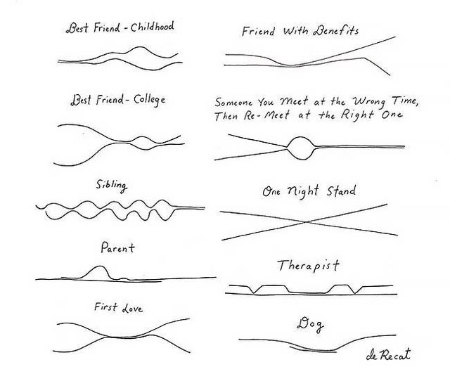 a picture that shows different relationships as lines
