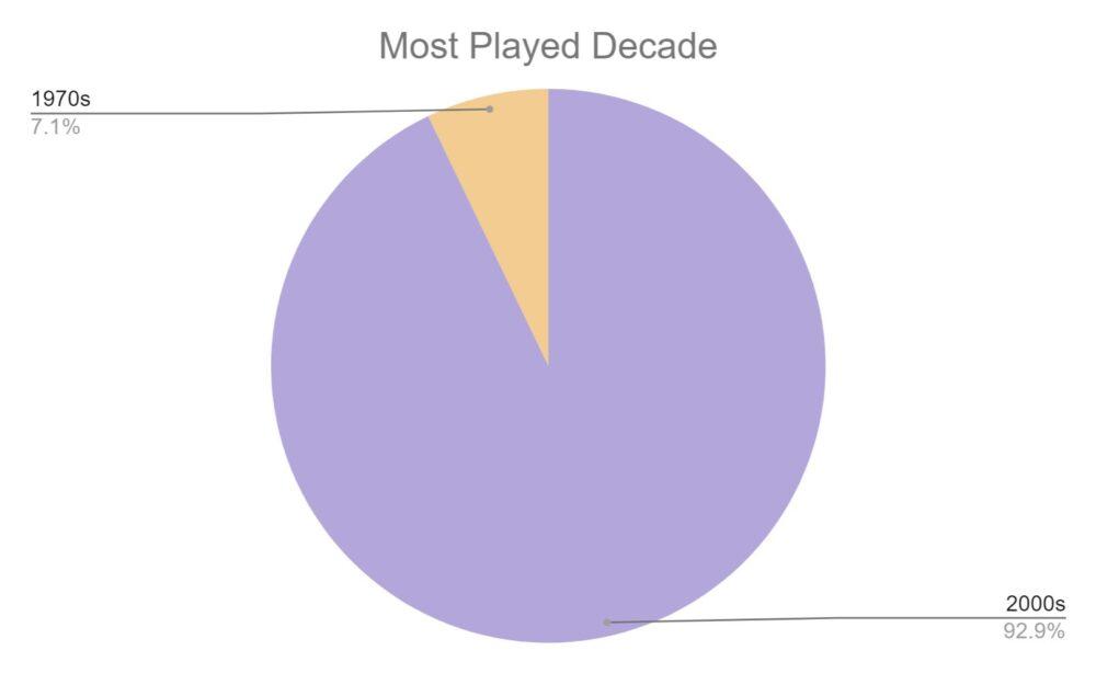 decade pie chart